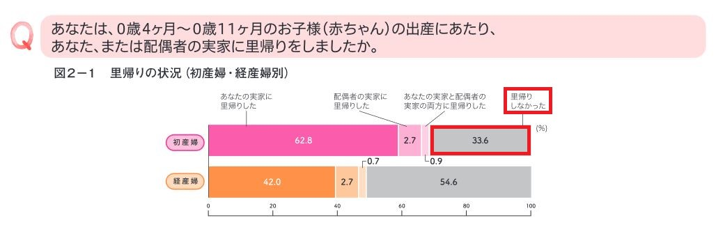 里帰り出産ベネッセ調査2015_0101
