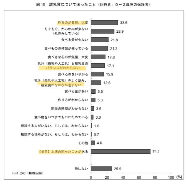 離乳食の悩み 統計 厚生省